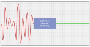 Noise Reduction through Kalman Filtering
